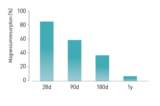 Resorption Graph